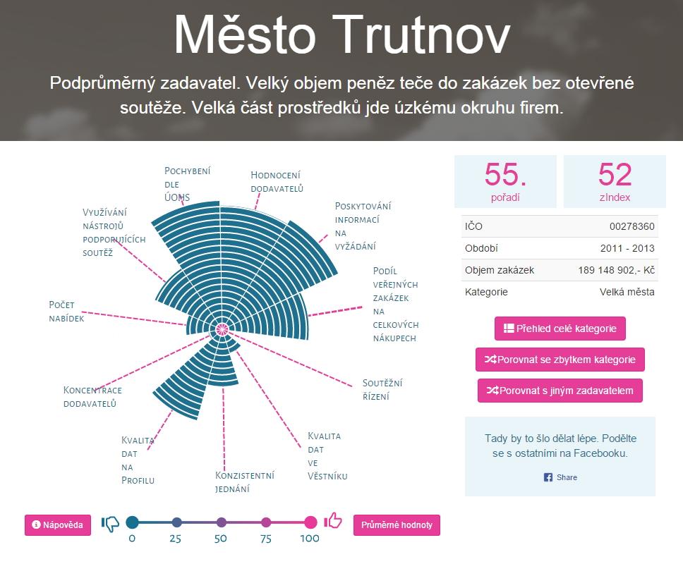 Město Trutnov a jeho veřejné zakázky